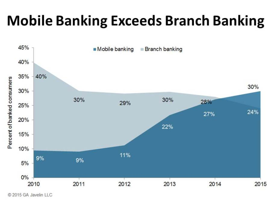 1533.M_Mobile_Banking_Exceeds_Branch_Banking[1]