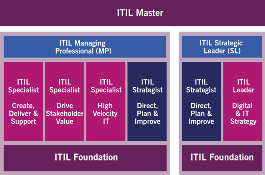 ITIL, kariyer, ITSM, sertifika, certification, carrier, master, foundation, practice
