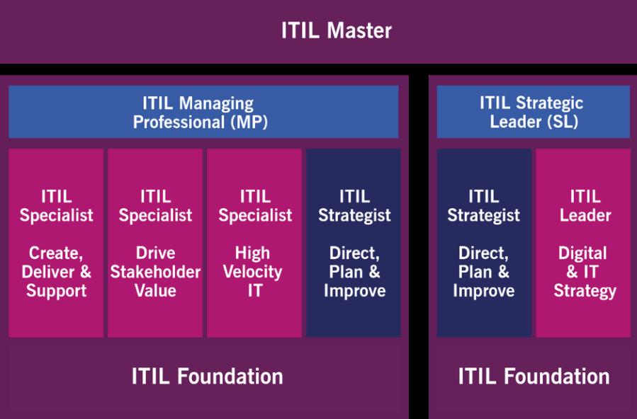 ITIL, kariyer, ITSM, sertifika, certification, carrier, master, foundation, practice